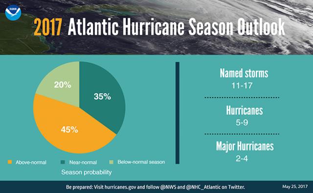final_0523_hurricane_graphic_pie_chart-700x400.png